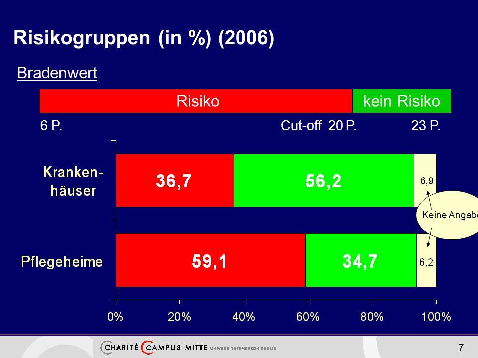 Risikogruppen (in %) (2006)