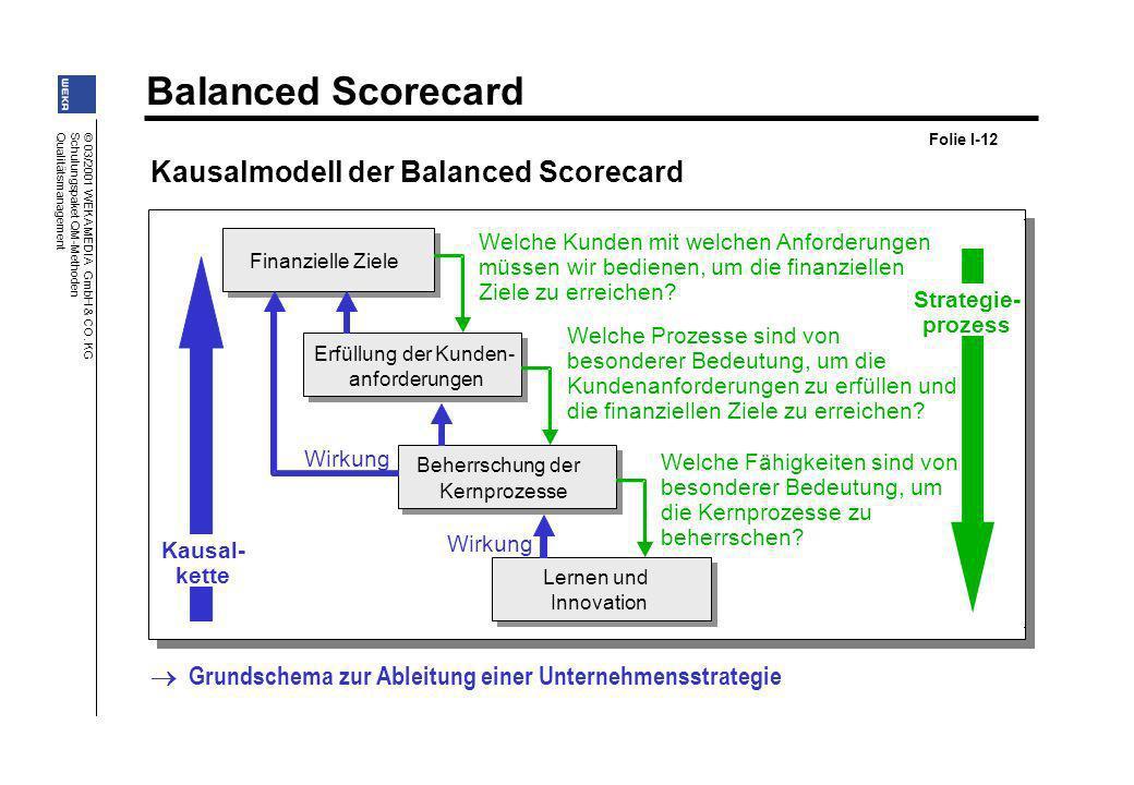 Kausalmodell der Balanced Scorecard