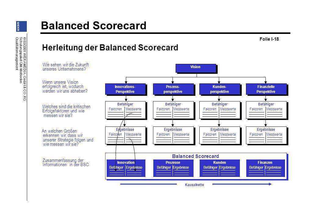 Herleitung der Balanced Scorecard