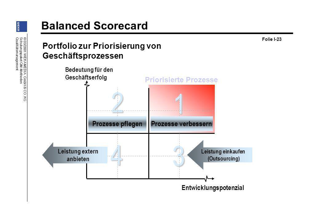 Priorisierte Prozesse