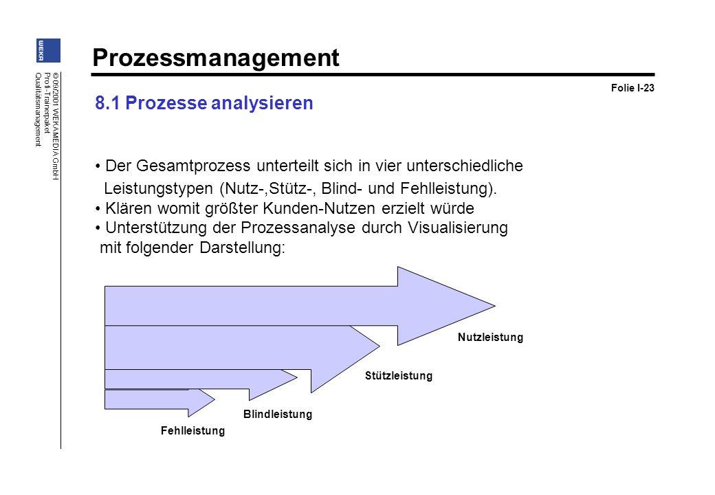 Folie I-23 8.1 Prozesse analysieren. Der Gesamtprozess unterteilt sich in vier unterschiedliche.
