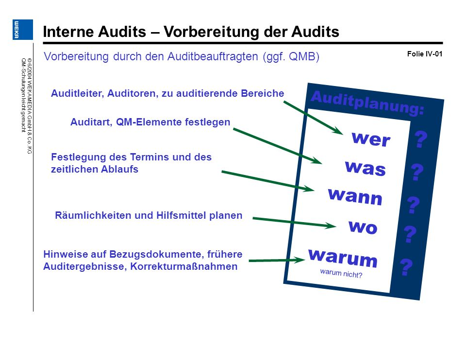 wer was wann wo warum Interne Audits – Vorbereitung der Audits