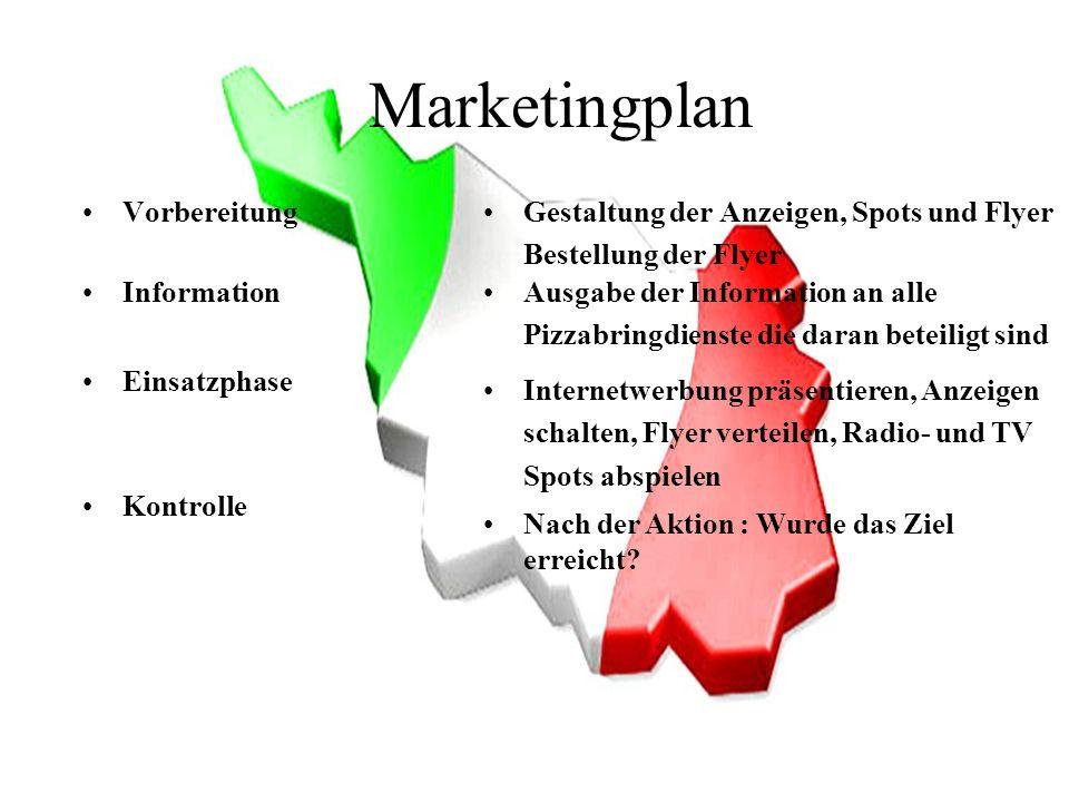 Marketingplan Vorbereitung Gestaltung der Anzeigen, Spots und Flyer