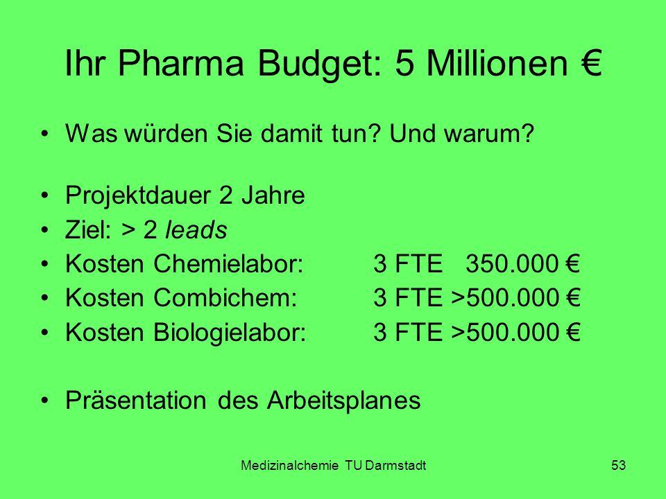 Ihr Pharma Budget: 5 Millionen €