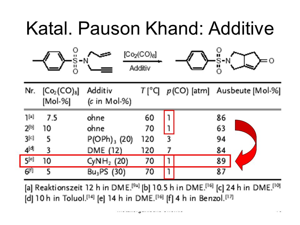 Katal. Pauson Khand: Additive