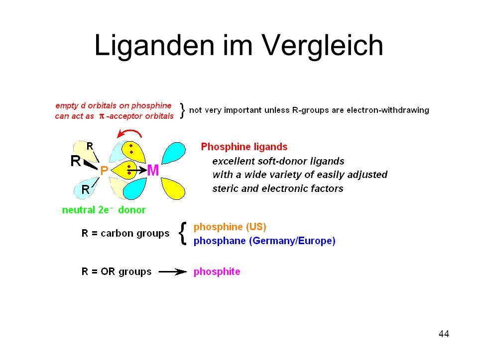 Liganden im Vergleich