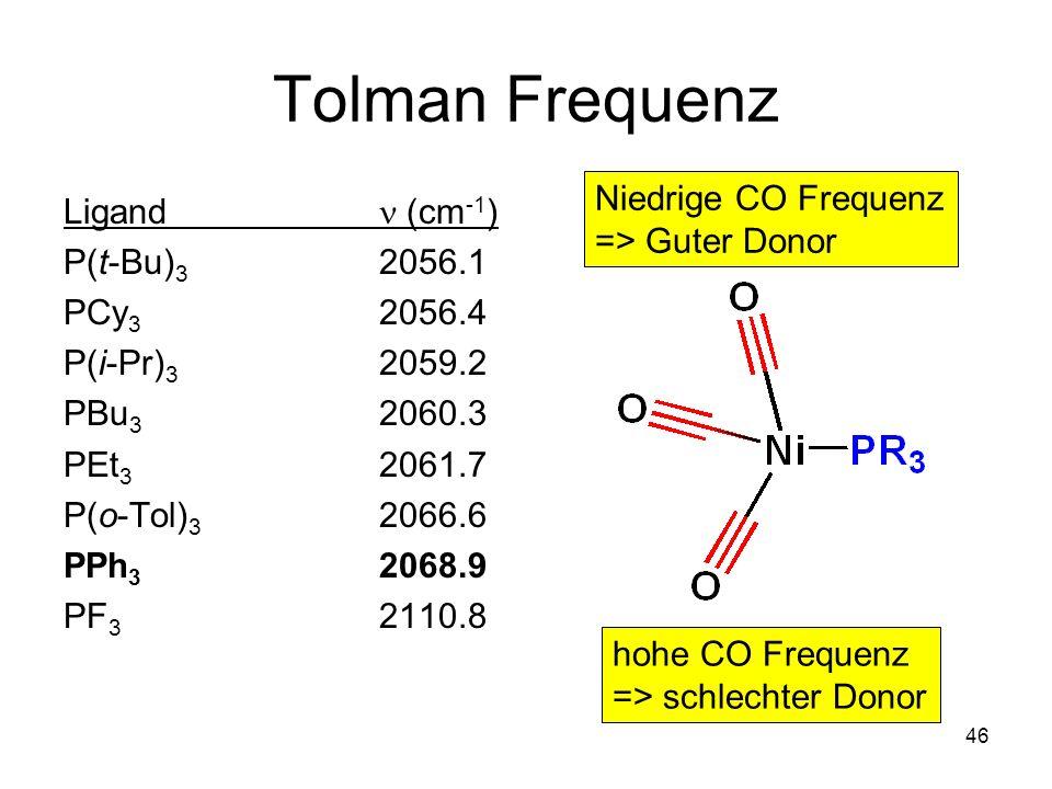 Tolman Frequenz Niedrige CO Frequenz Ligand n (cm-1) => Guter Donor