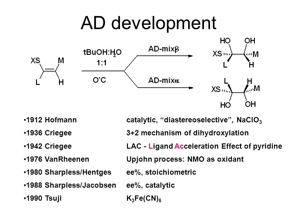 AD development 1912 Hofmann catalytic, diastereoselective , NaClO3. 1936 Criegee 3+2 mechanism of dihydroxylation.