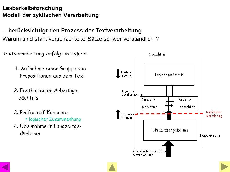 Lesbarkeitsforschung Modell der zyklischen Verarbeitung