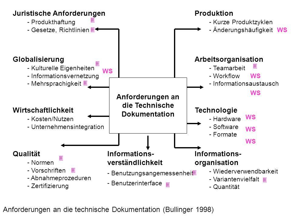 Anforderungen an die Technische Dokumentation