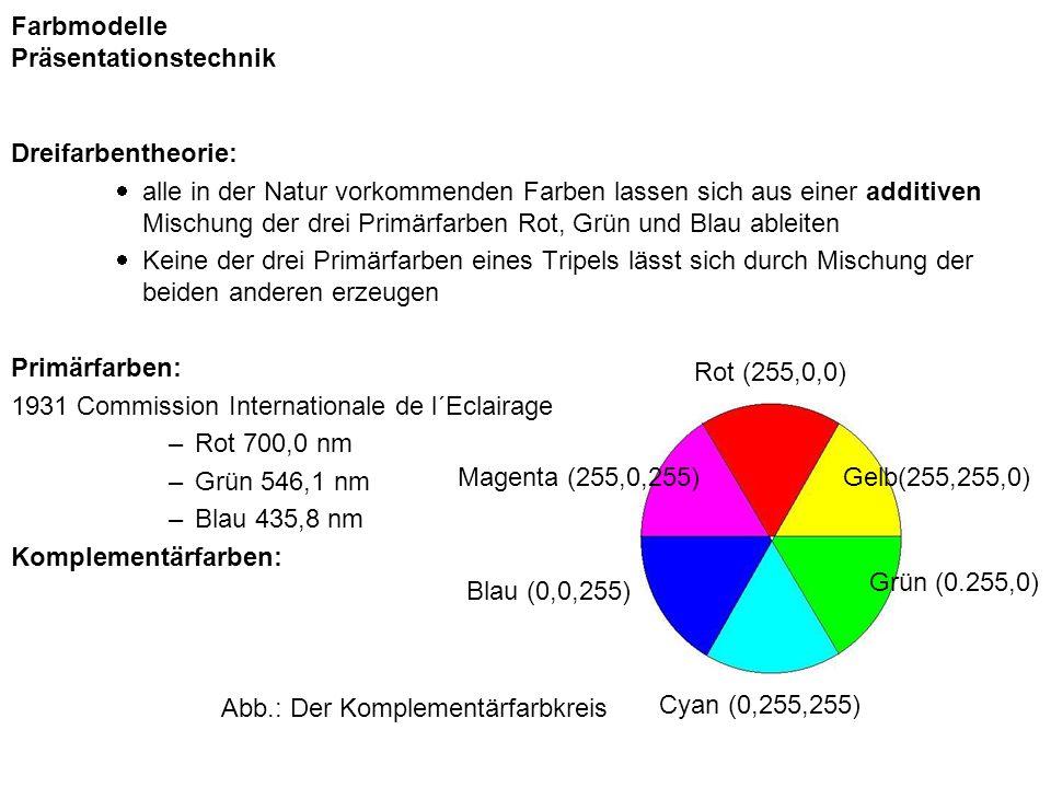 Farbmodelle Präsentationstechnik
