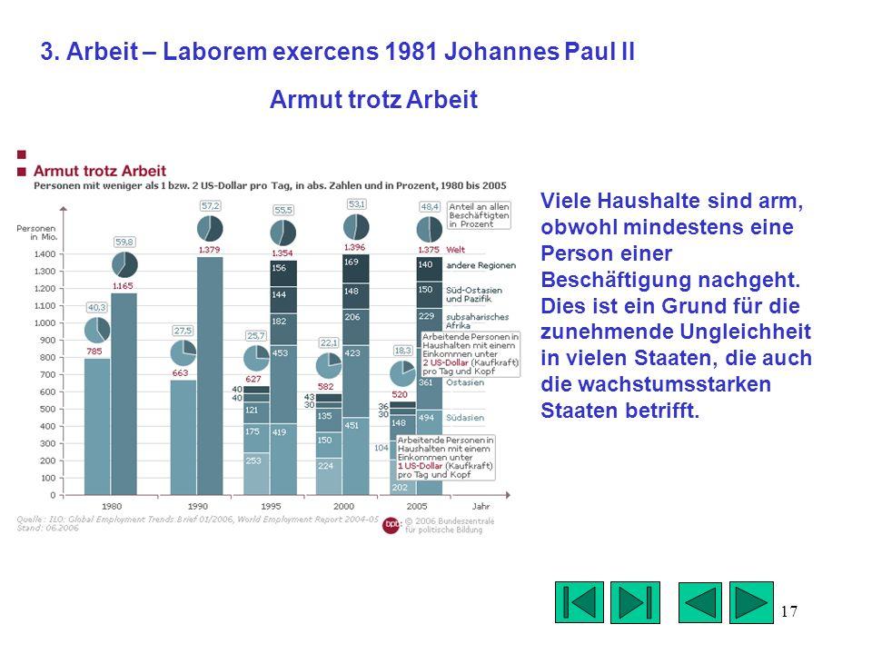 3. Arbeit – Laborem exercens 1981 Johannes Paul II