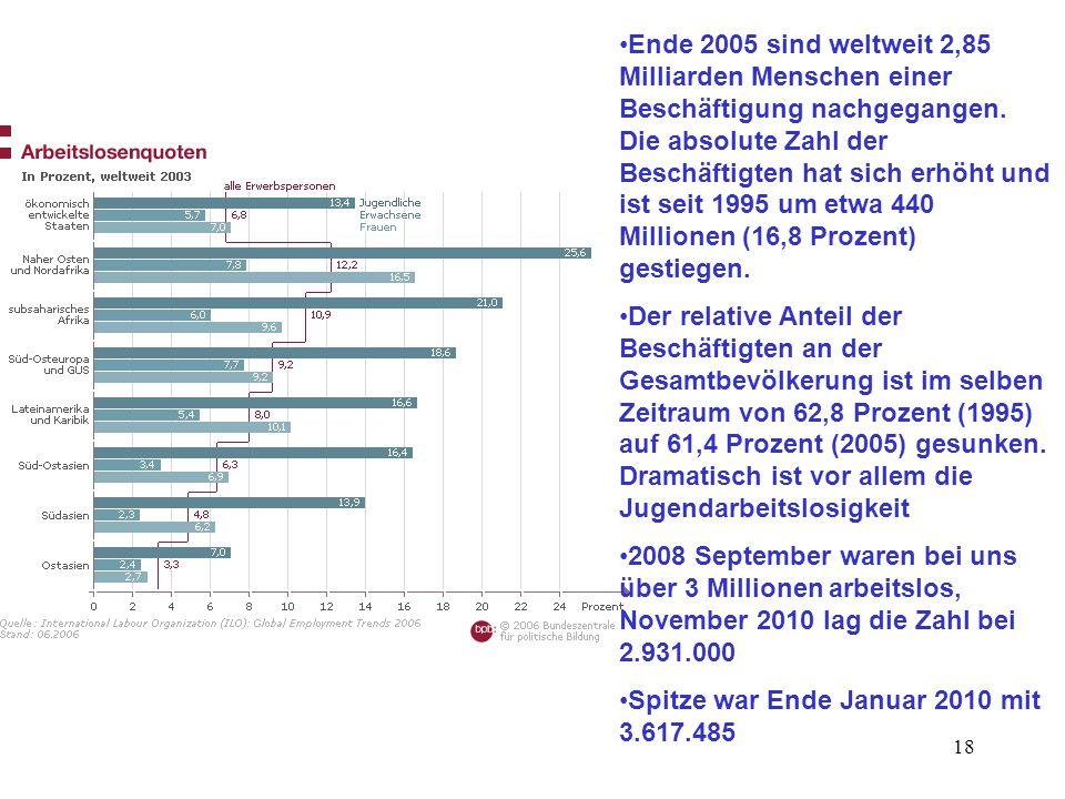Ende 2005 sind weltweit 2,85 Milliarden Menschen einer Beschäftigung nachgegangen. Die absolute Zahl der Beschäftigten hat sich erhöht und ist seit 1995 um etwa 440 Millionen (16,8 Prozent) gestiegen.