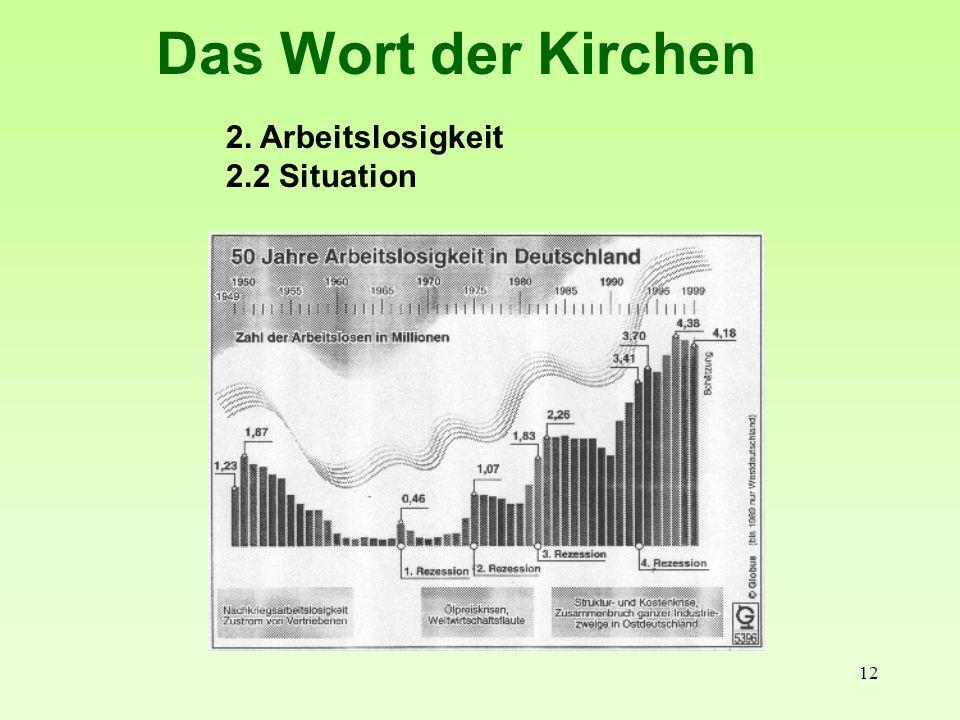 Das Wort der Kirchen 2. Arbeitslosigkeit 2.2 Situation