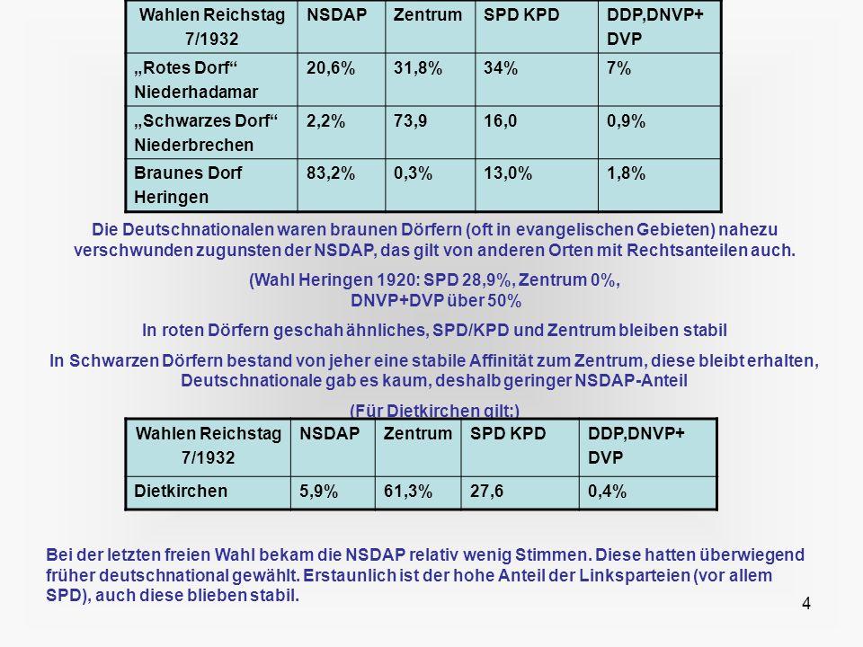 (Wahl Heringen 1920: SPD 28,9%, Zentrum 0%, DNVP+DVP über 50%