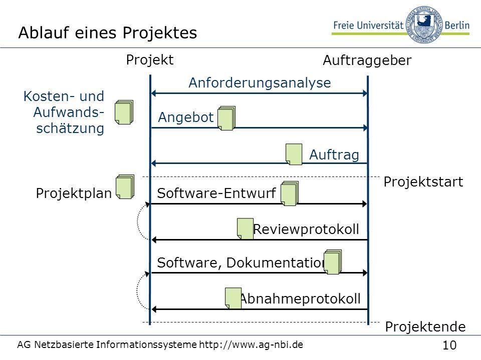 Ablauf eines Projektes