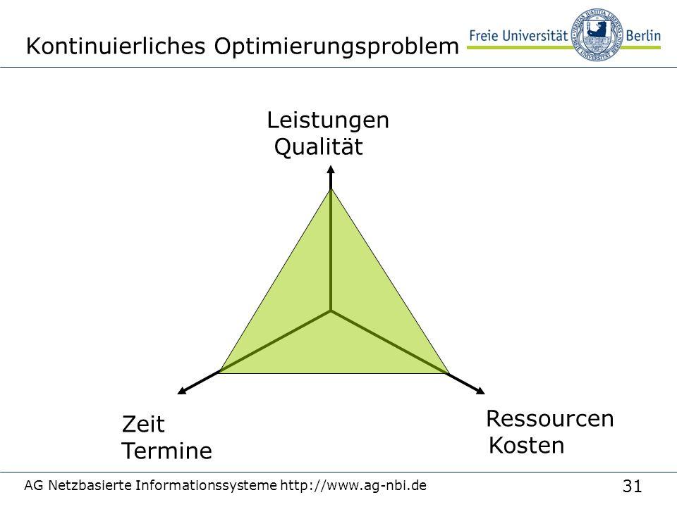Kontinuierliches Optimierungsproblem