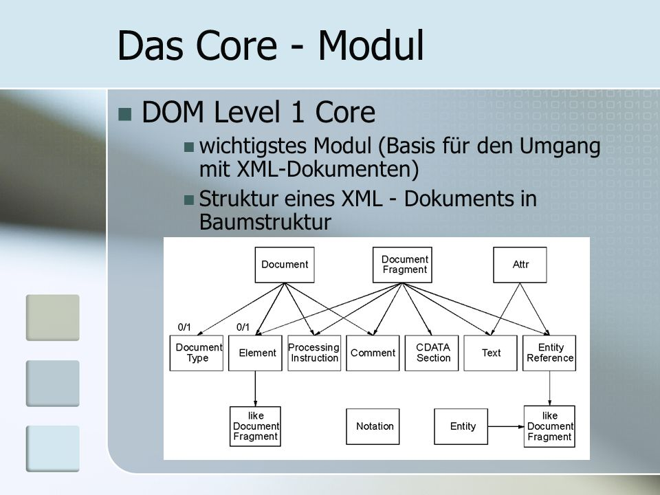 Das Core - Modul DOM Level 1 Core
