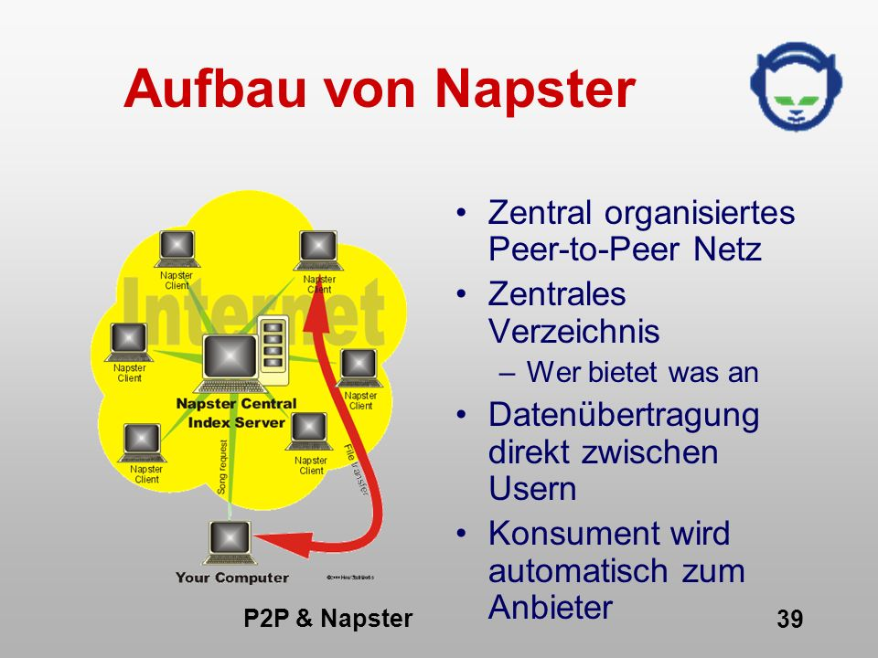 Aufbau von Napster Zentral organisiertes Peer-to-Peer Netz