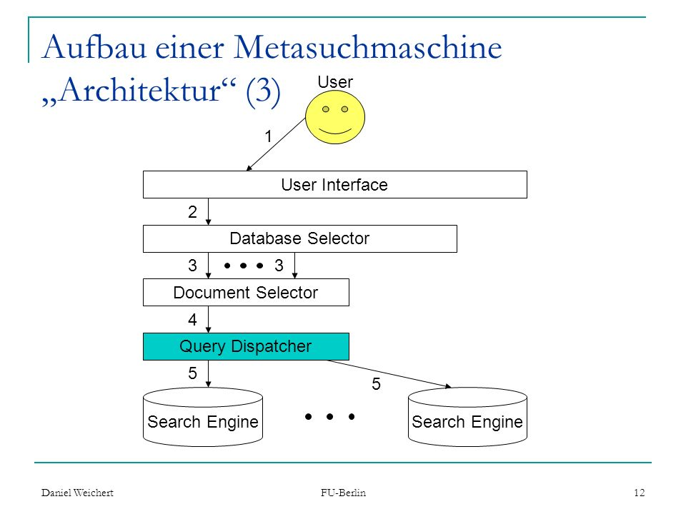 """Aufbau einer Metasuchmaschine """"Architektur (3)"""