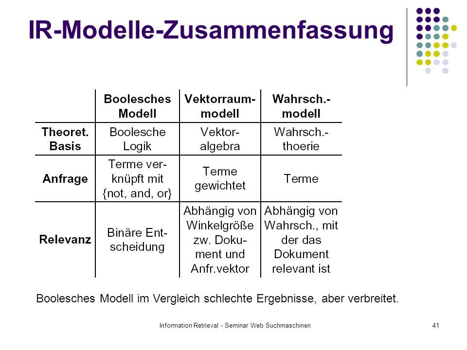 IR-Modelle-Zusammenfassung