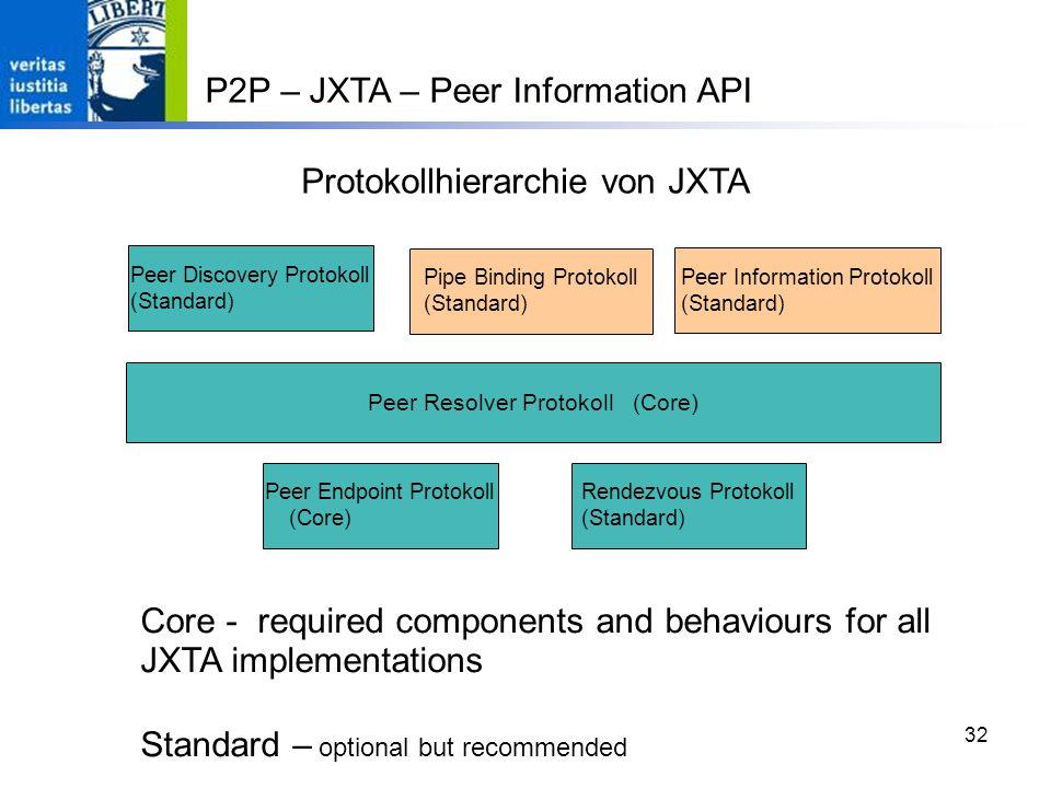 Protokollhierarchie von JXTA