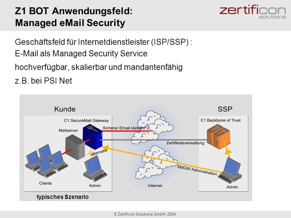 Z1 BOT Anwendungsfeld: Managed  Security