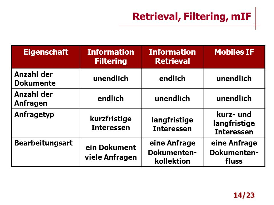 Retrieval, Filtering, mIF