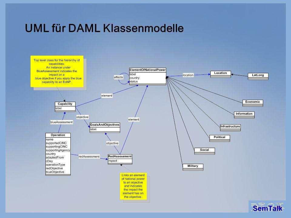 UML für DAML Klassenmodelle