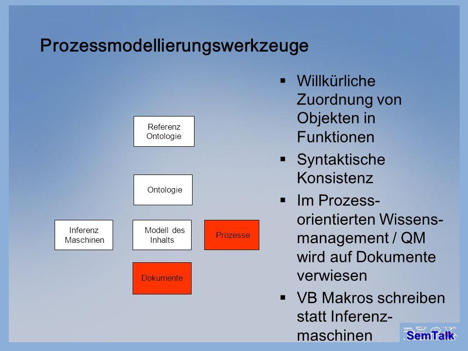 Prozessmodellierungswerkzeuge