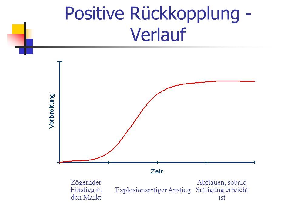 Positive Rückkopplung - Verlauf