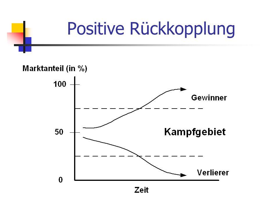 Positive Rückkopplung
