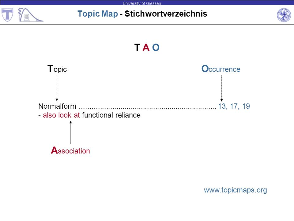 Topic Map - Stichwortverzeichnis