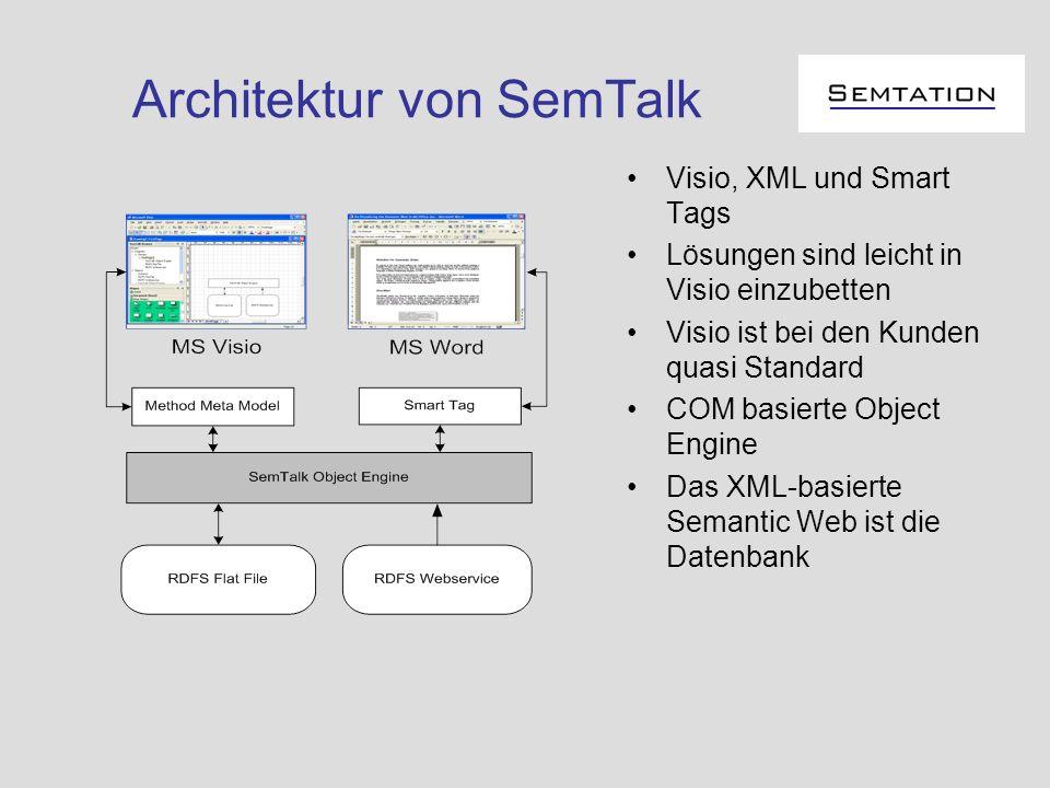 Architektur von SemTalk