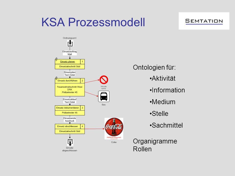 KSA Prozessmodell Ontologien für: Aktivität Information Medium Stelle