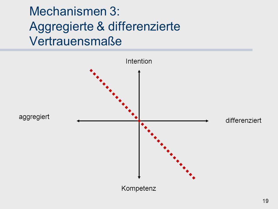 Mechanismen 3: Aggregierte & differenzierte Vertrauensmaße