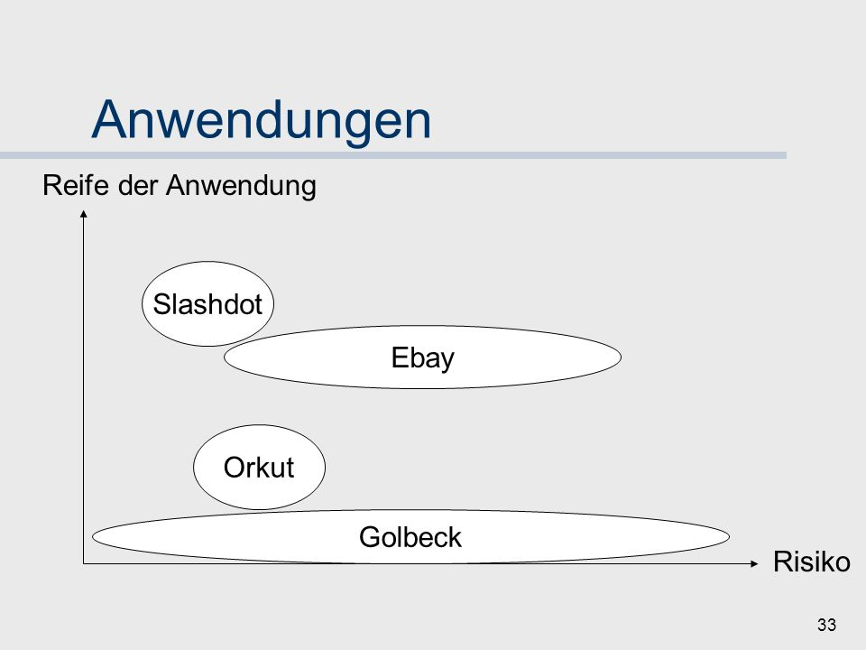Anwendungen Reife der Anwendung Slashdot Ebay Orkut Orkut Golbeck
