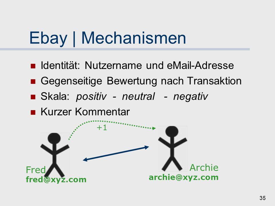 Ebay | Mechanismen Identität: Nutzername und eMail-Adresse