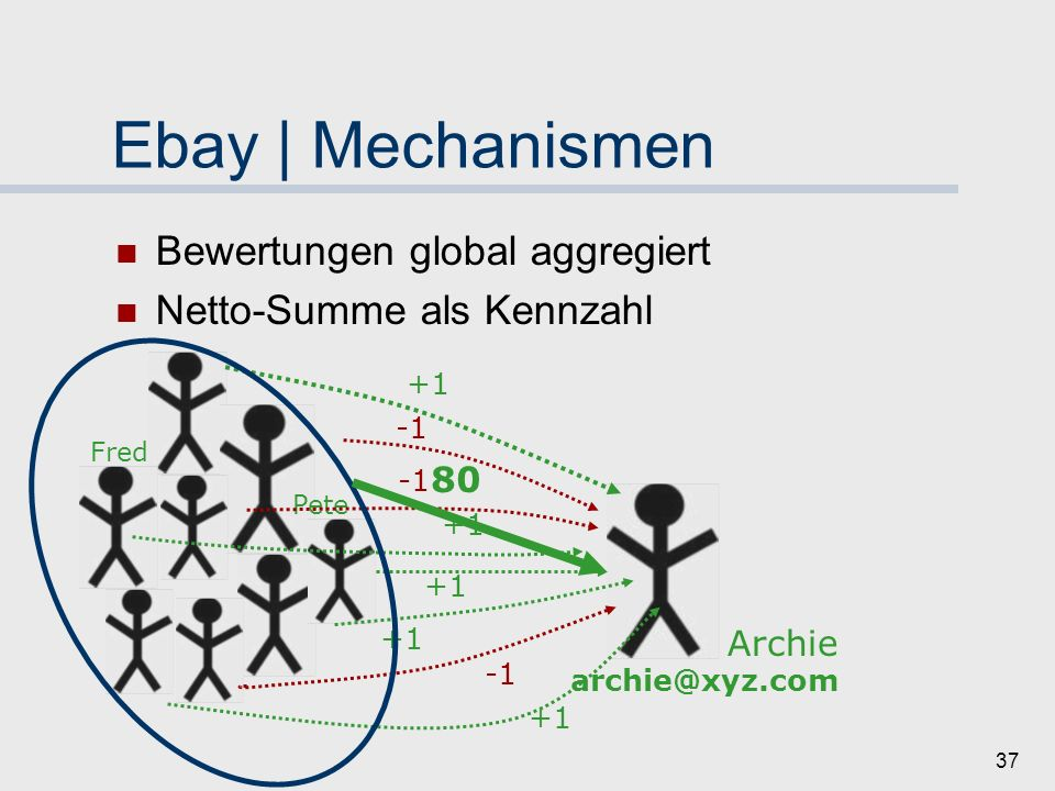 Ebay | Mechanismen Bewertungen global aggregiert