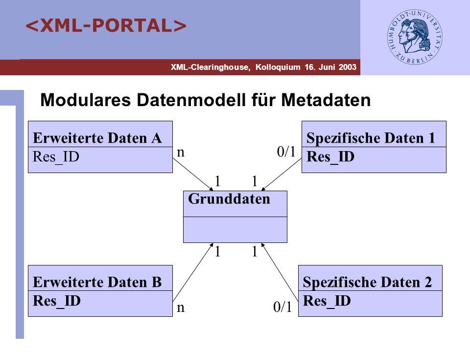Modulares Datenmodell für Metadaten