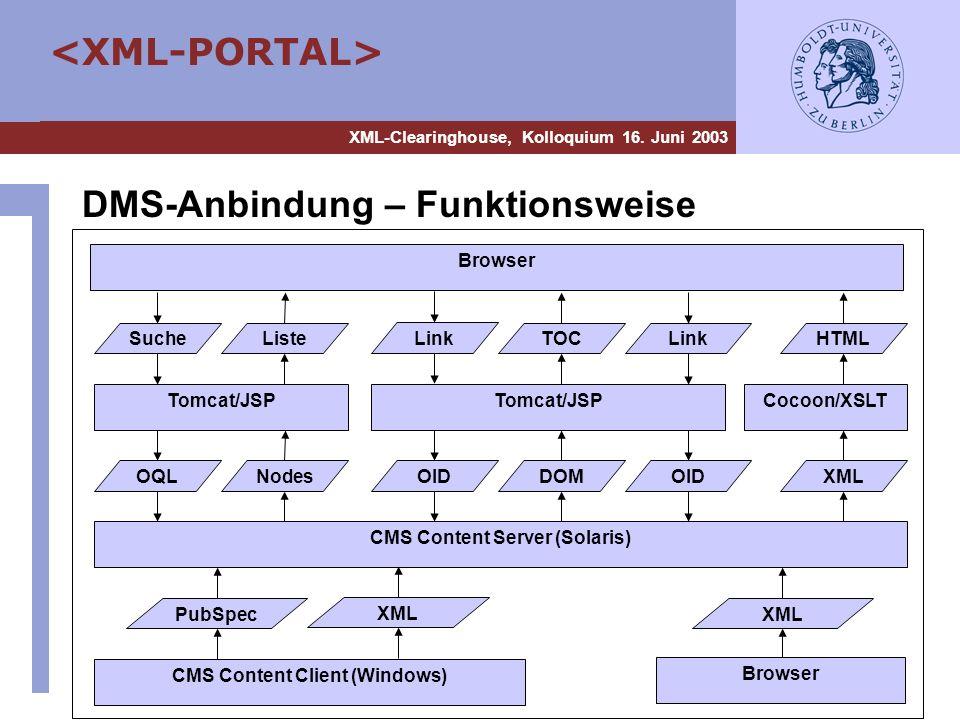 DMS-Anbindung – Funktionsweise