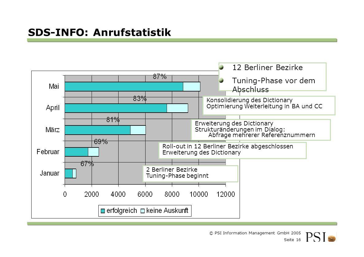 SDS-INFO: Anrufstatistik