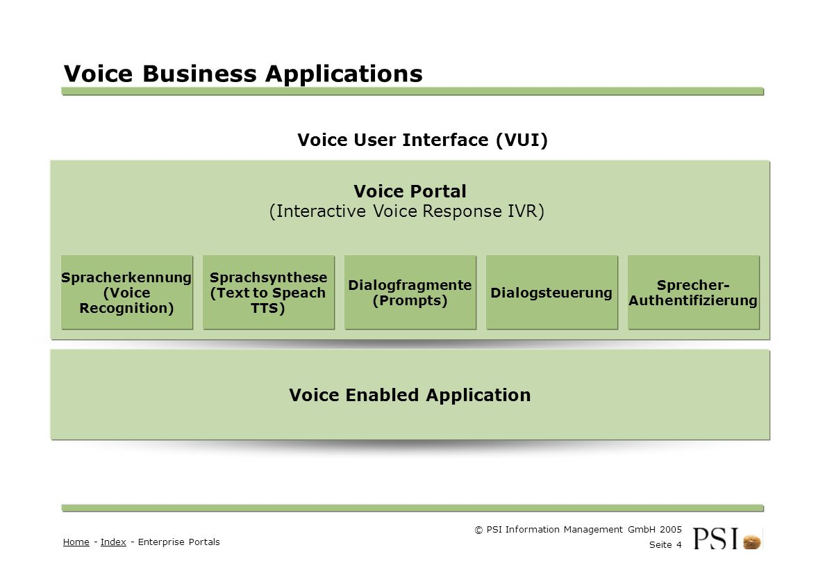 Voice Business Applications