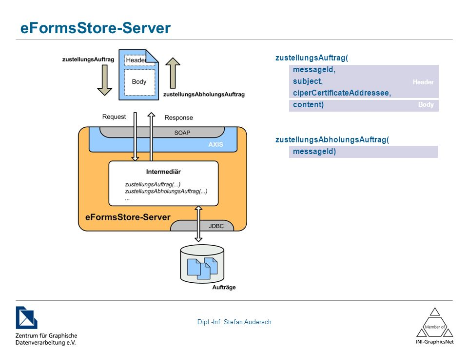 eFormsStore-Server zustellungsAuftrag( messageId, subject,