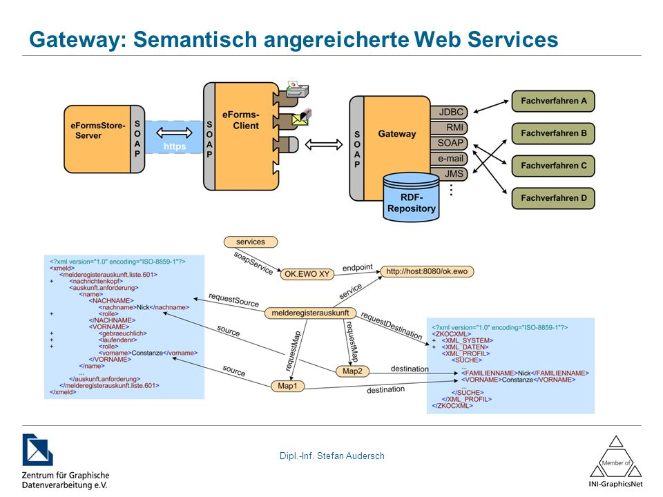 Gateway: Semantisch angereicherte Web Services