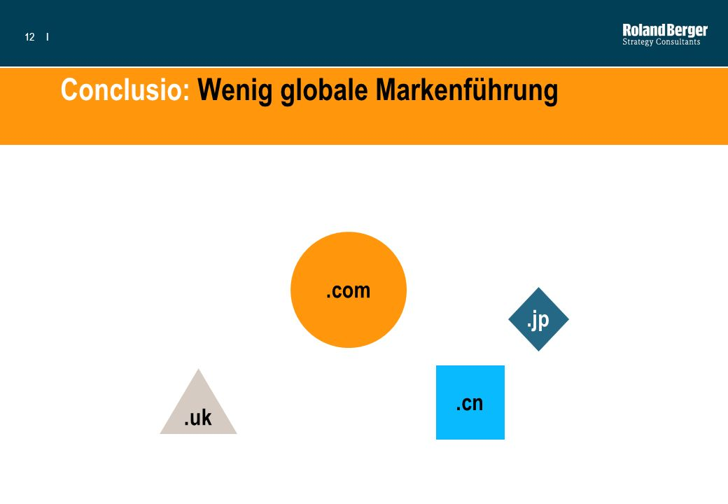 Conclusio: Wenig globale Markenführung
