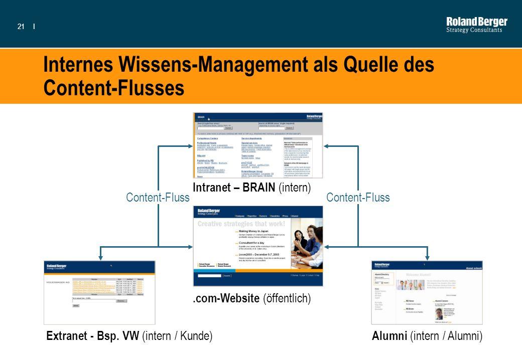 Internes Wissens-Management als Quelle des Content-Flusses
