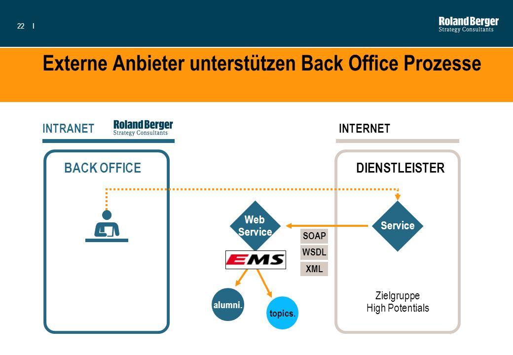 Externe Anbieter unterstützen Back Office Prozesse