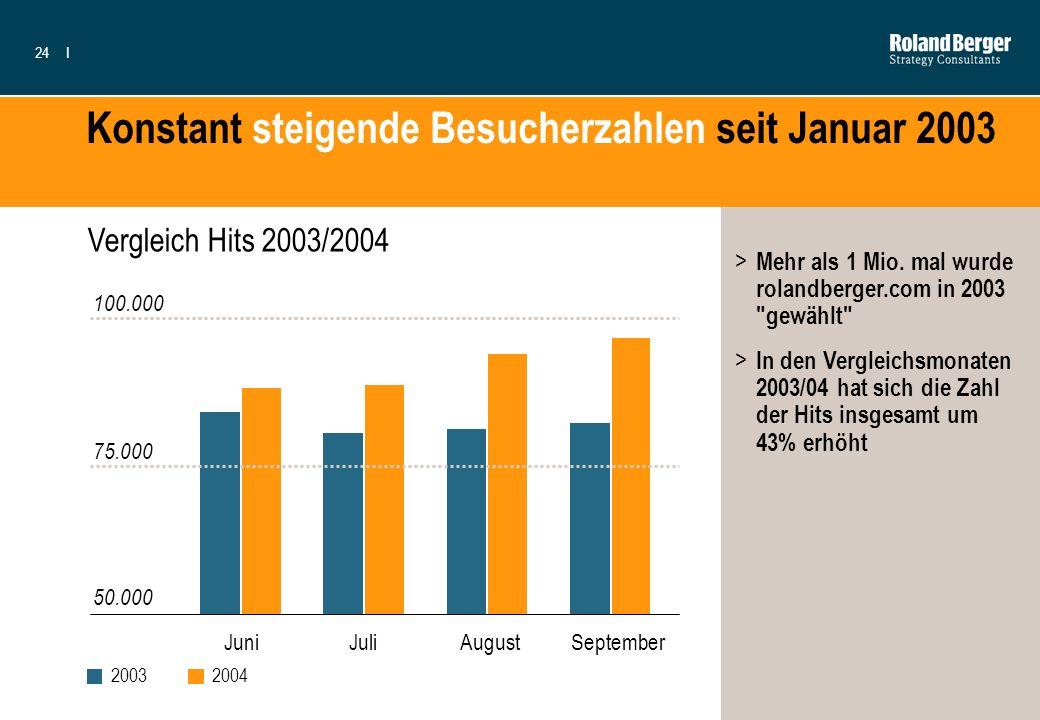 Konstant steigende Besucherzahlen seit Januar 2003
