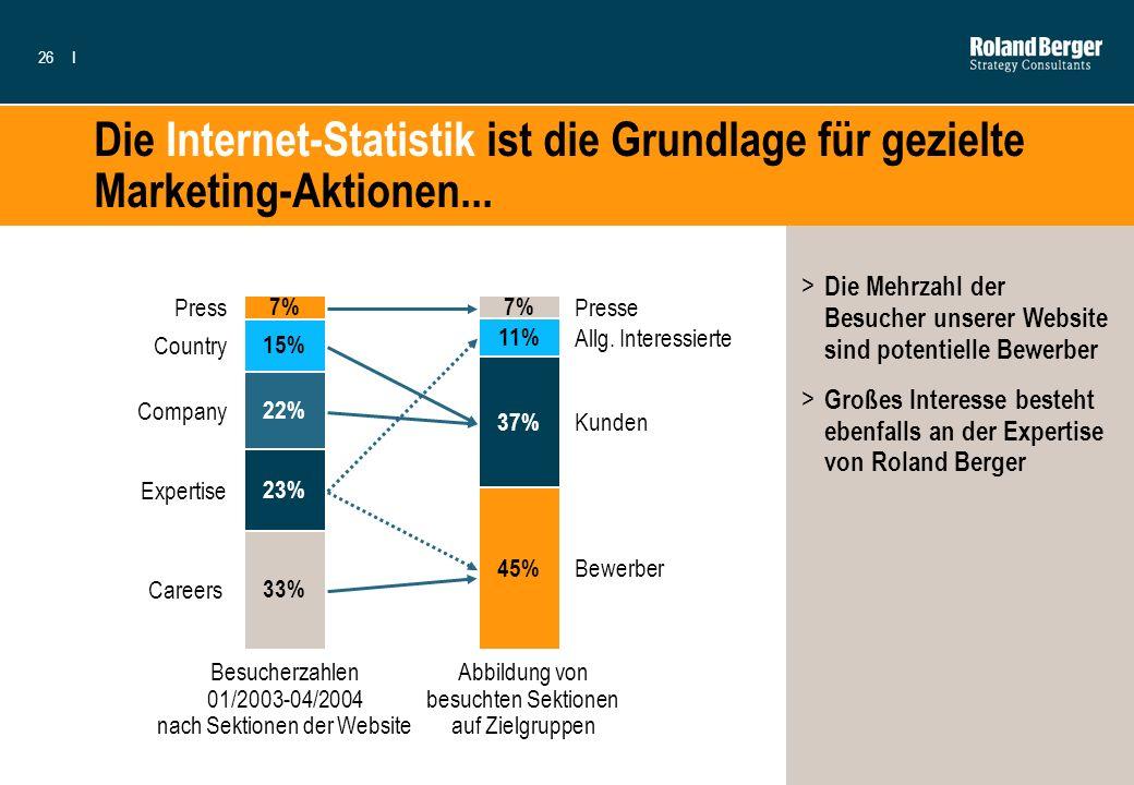 Die Internet-Statistik ist die Grundlage für gezielte Marketing-Aktionen...